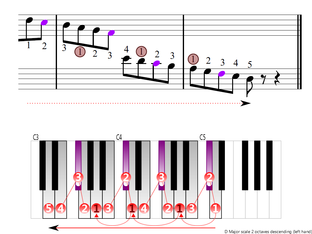 Figure 4. Descending of the D Major scale 2 octaves (left hand)