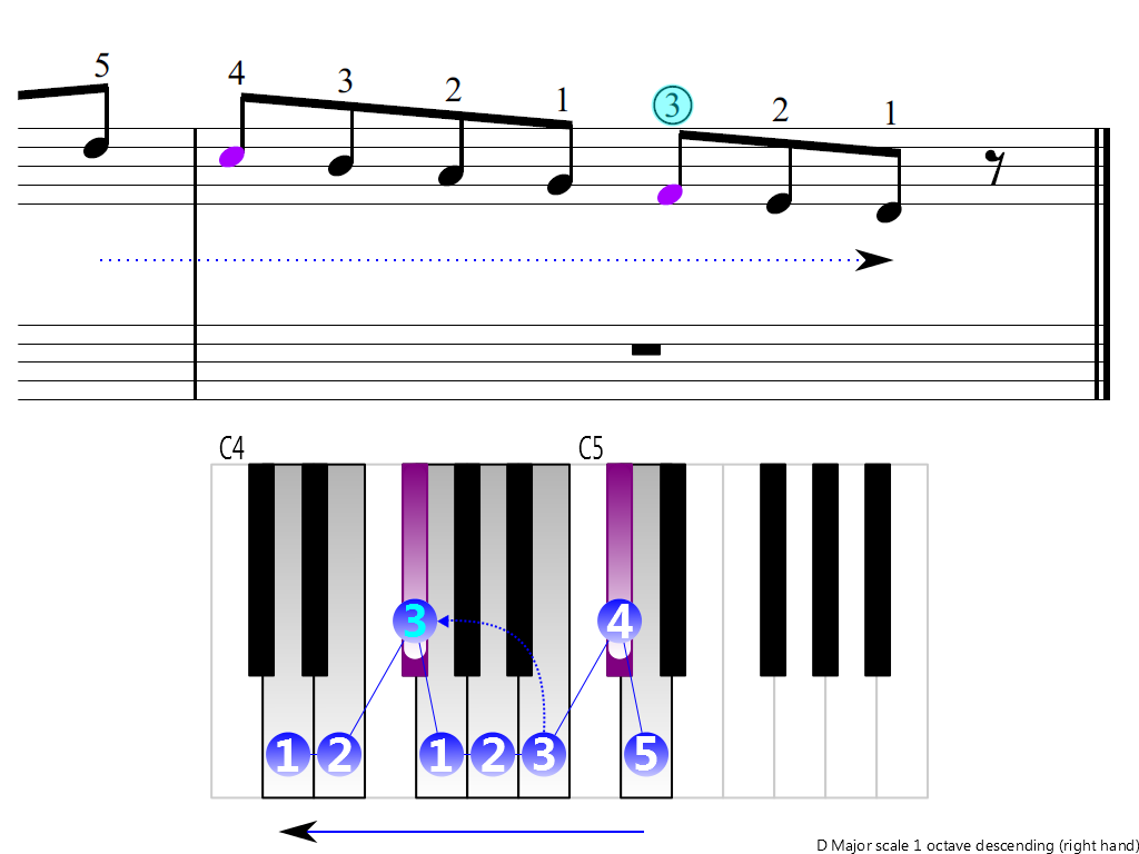 Figure 4. Descending of the D Major scale 1 octave (right hand)