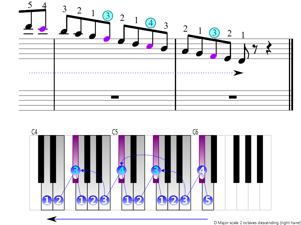 Figure 4. Descending of the D Major scale 2 octaves (right hand)