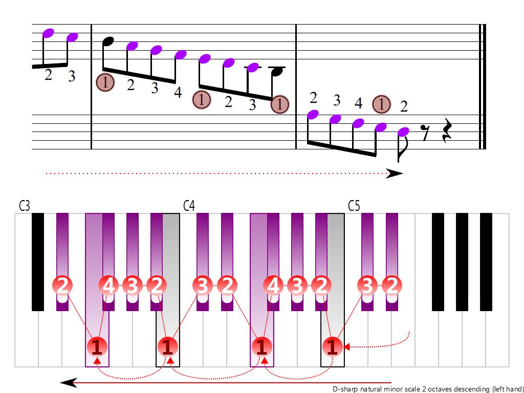 Figure 4. Descending of the D-sharp natural minor scale 2 octaves (left hand)