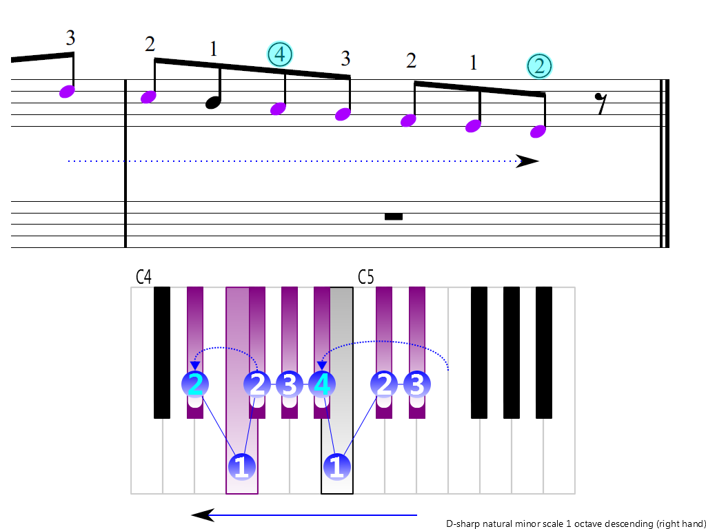 Figure 4. Descending of the D-sharp natural minor scale 1 octave (right hand)
