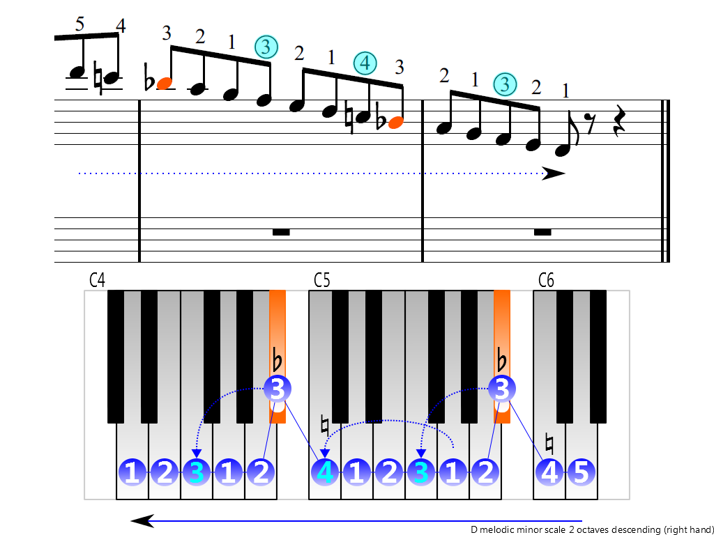 Figure 4. Descending of the D melodic minor scale 2 octaves (right hand)