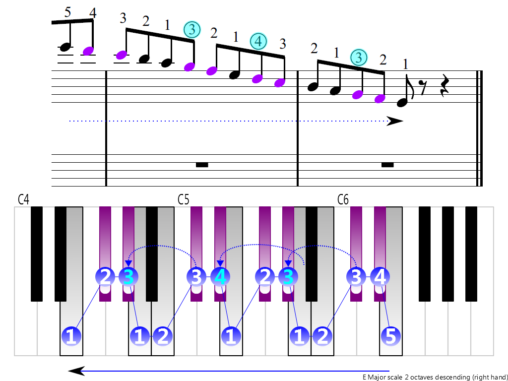 Figure 4. Descending of the E Major scale 2 octaves (right hand)