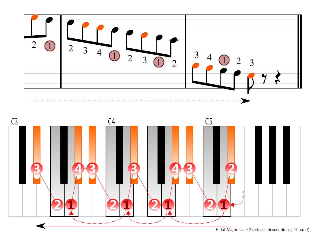 Figure 4. Descending of the E-flat Major scale 2 octaves (left hand)