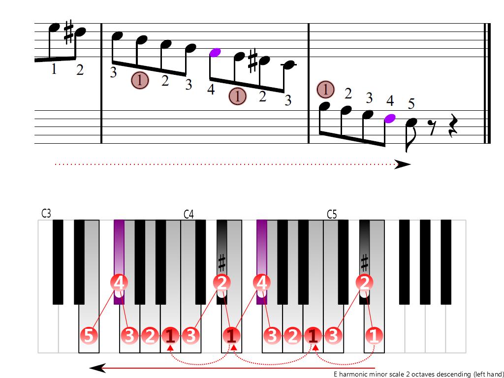 Figure 4. Descending of the E harmonic minor scale 2 octaves (left hand)