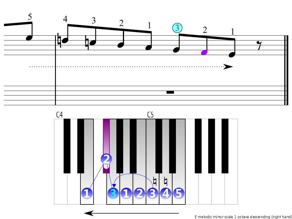 Figure 4. Descending of the E melodic minor scale 1 octave (right hand)