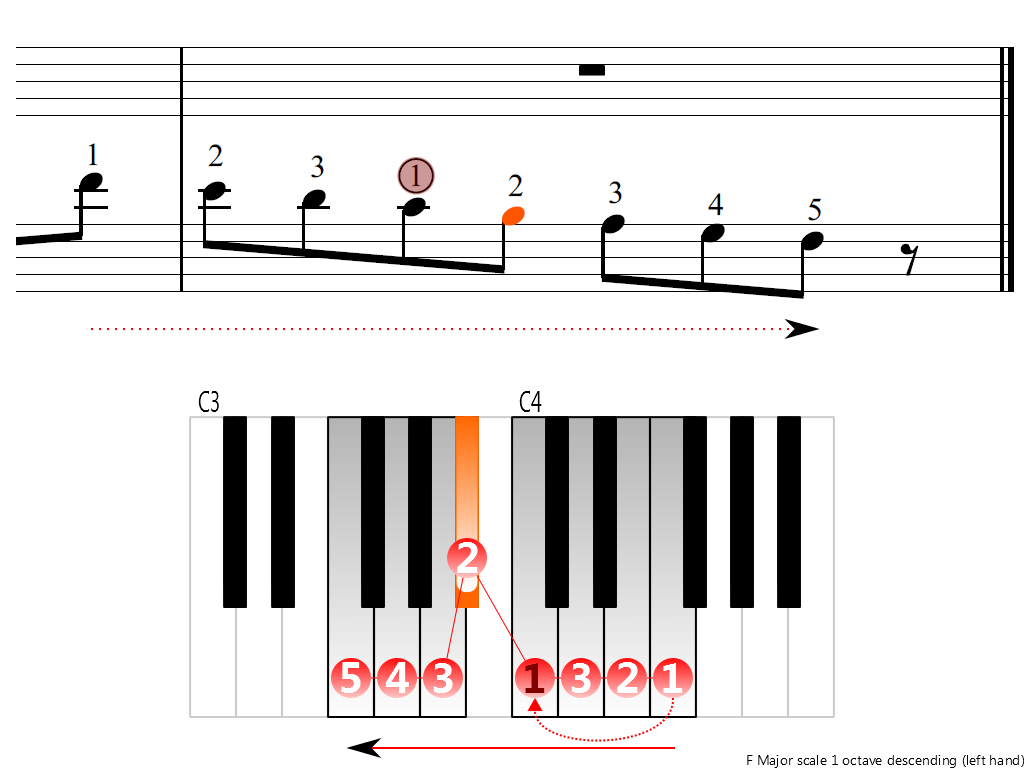 Figure 4. Descending of the F Major scale 1 octave (left hand)