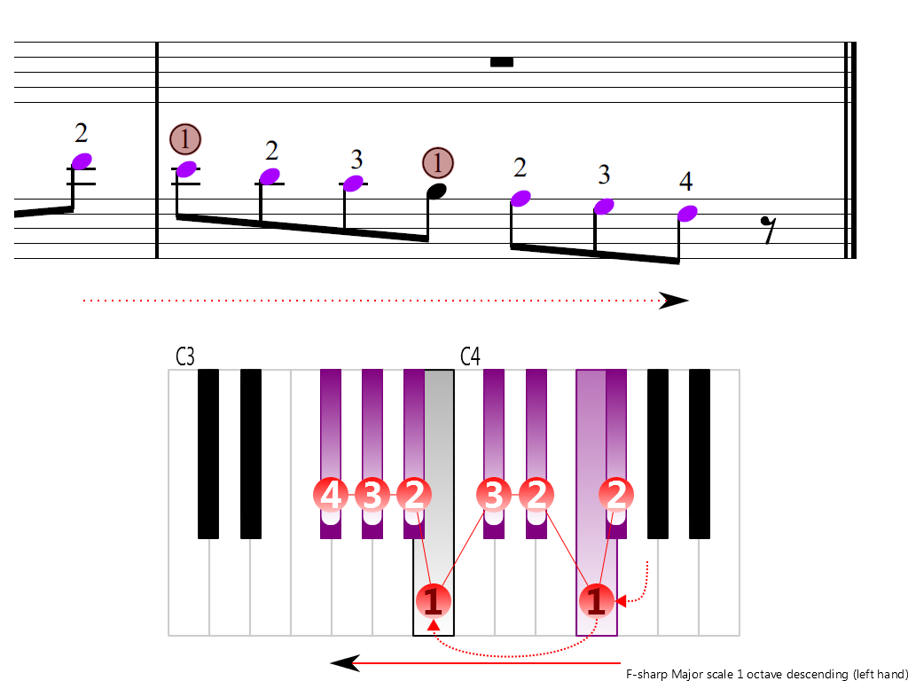 Figure 4. Descending of the F-sharp Major scale 1 octave (left hand)