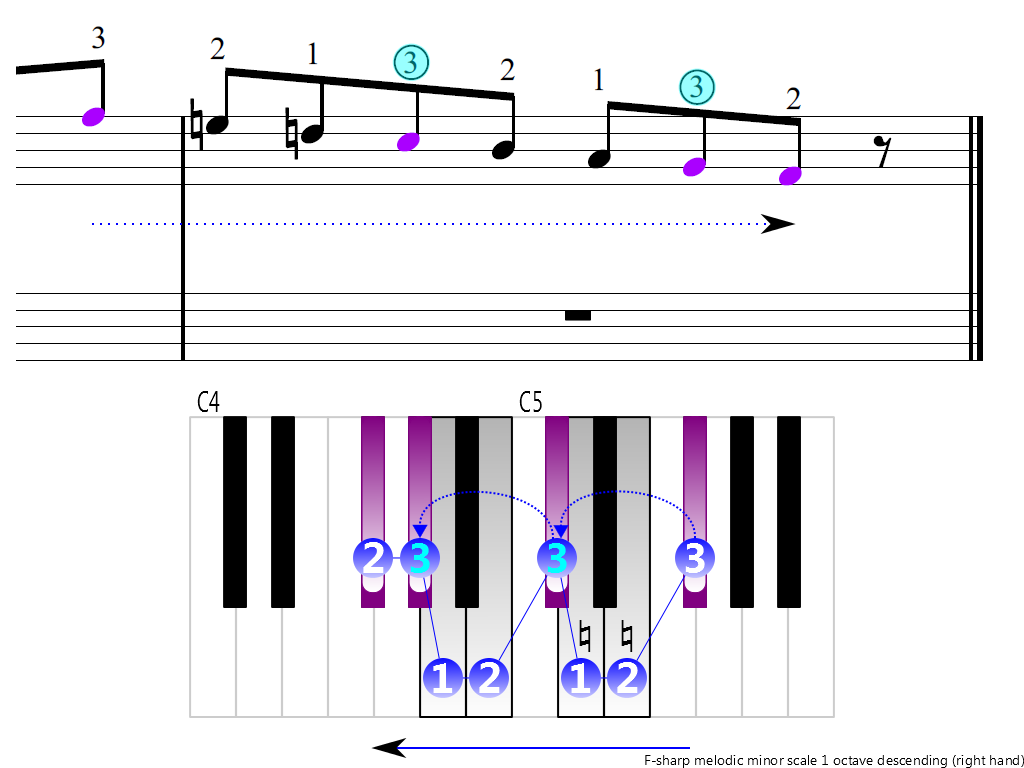 Figure 4. Descending of the F-sharp melodic minor scale 1 octave (right hand)
