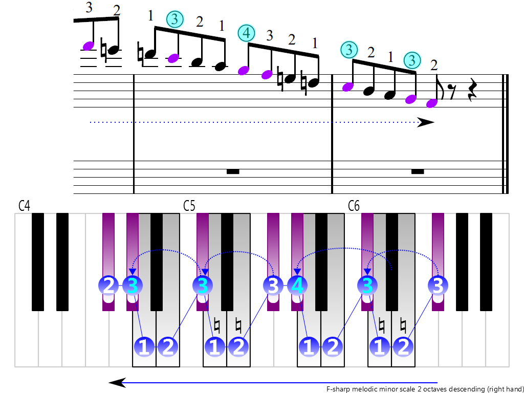 Figure 4. Descending of the F-sharp melodic minor scale 2 octaves (right hand)