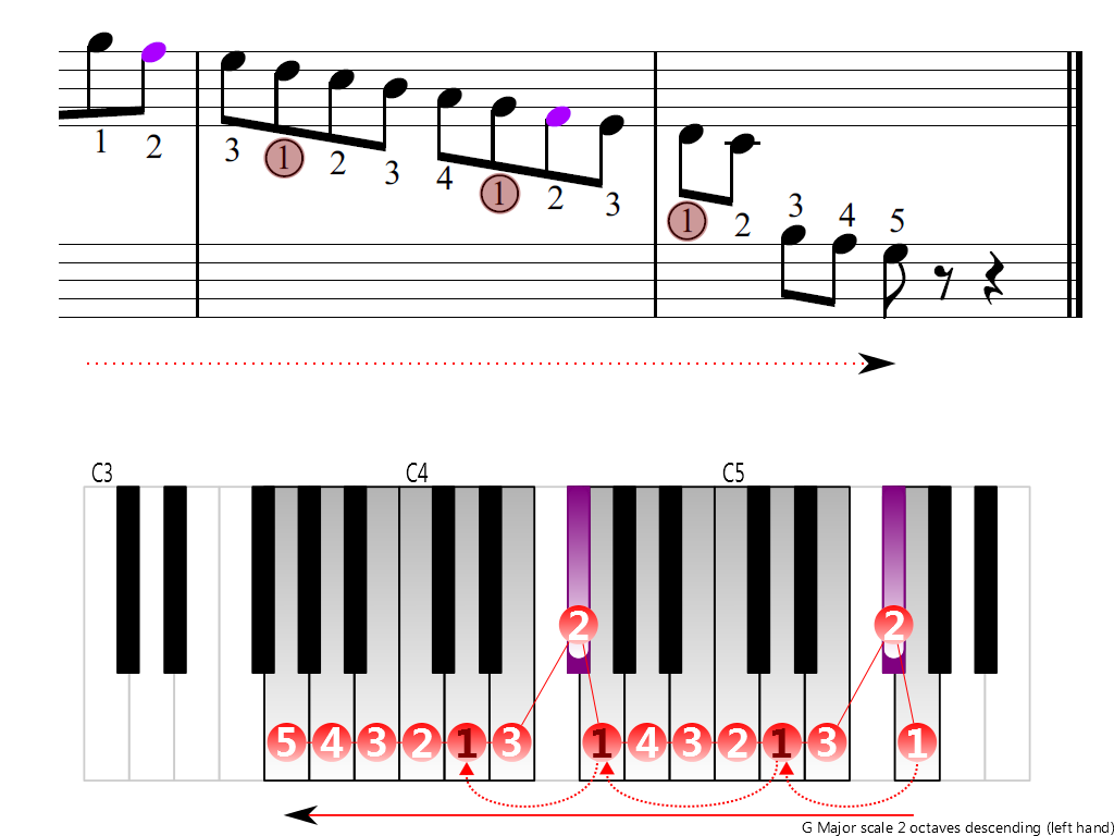 Figure 4. Descending of the G Major scale 2 octaves (left hand)