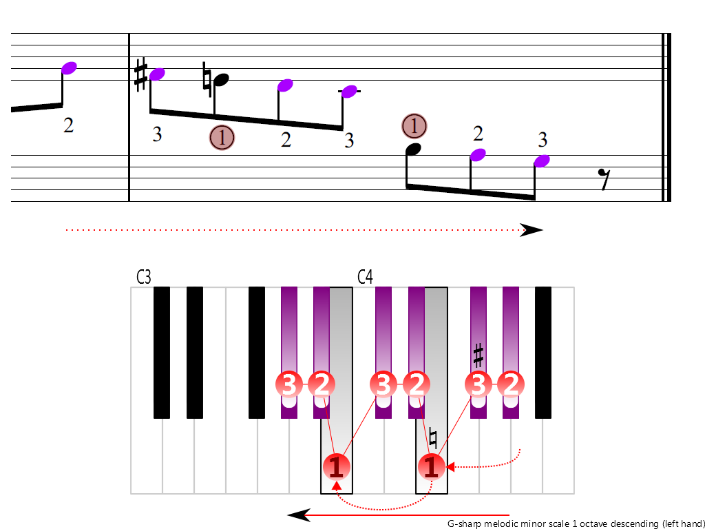 Figure 4. Descending of the G-sharp melodic minor scale 1 octave (left hand)