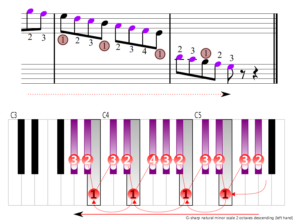 Figure 4. Descending of the G-sharp natural minor scale 2 octaves (left hand)
