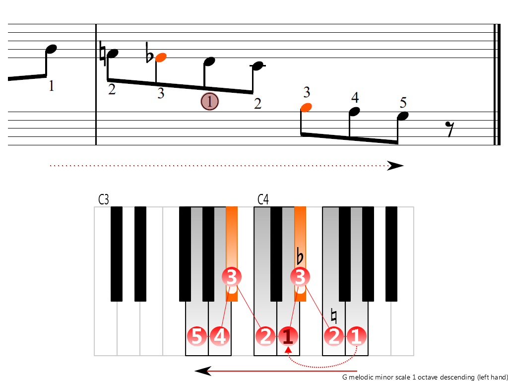Figure 4. Descending of the G melodic minor scale 1 octave (left hand)