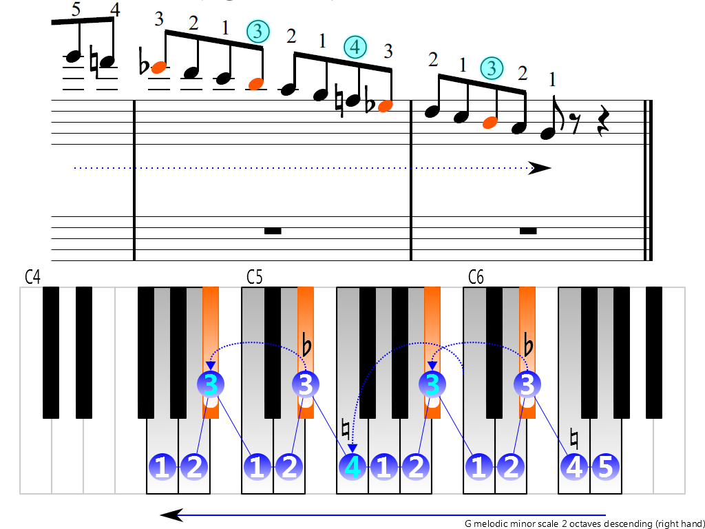 Figure 4. Descending of the G melodic minor scale 2 octaves (right hand)