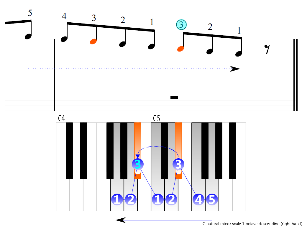 Figure 4. Descending of the G natural minor scale 1 octave (right hand)