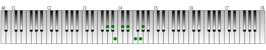 A-flat melodic minor scale (ascending) Keyboard figure