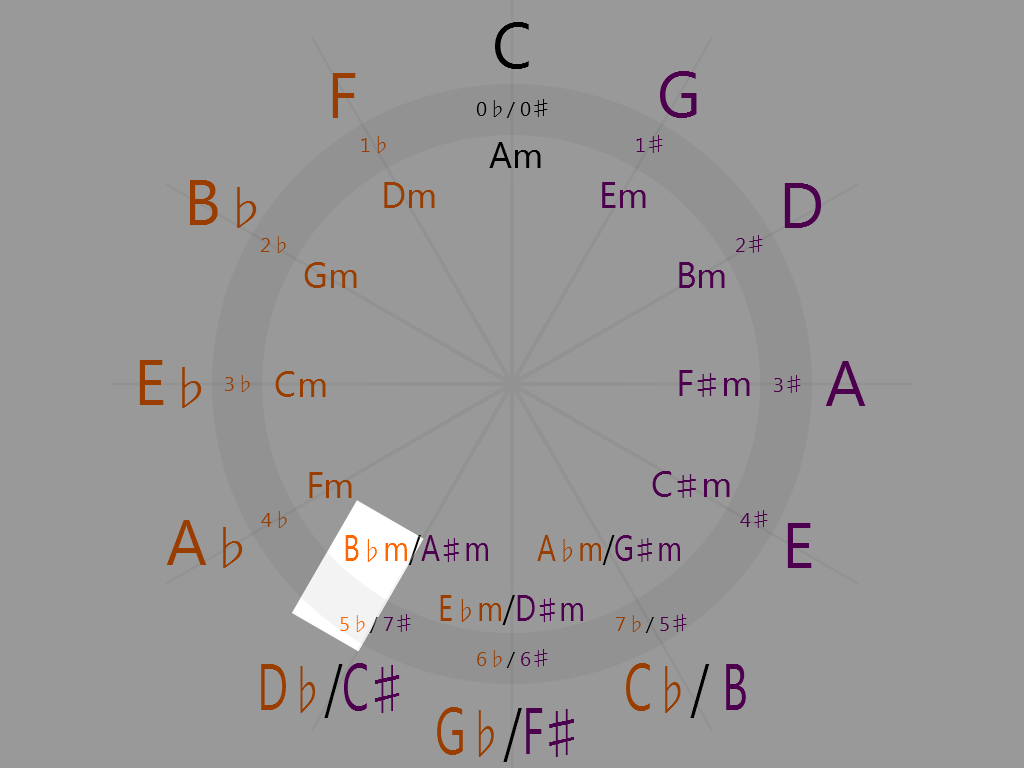 B-flat minor (7 o'clock on the circle of fifths)