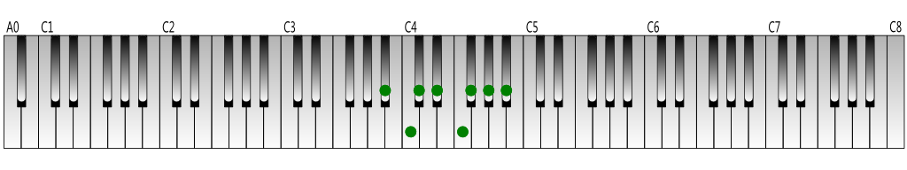 B-flat melodic minor scale (descending) Keyboard figure