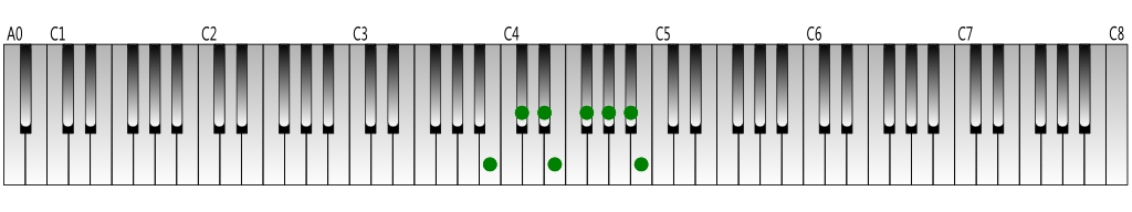 C-flat Major scale Keyboard figure