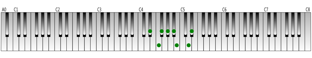 E-flat harmonic minor scale Keyboard figure