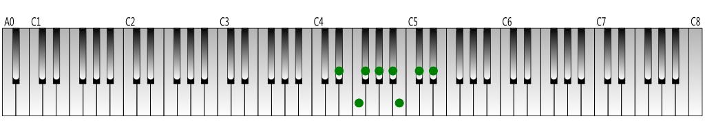 E-flat natural minor scale Keyboard figure