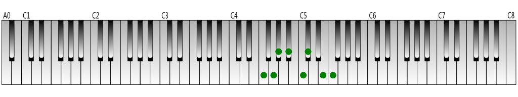F harmonic minor scale Keyboard figure