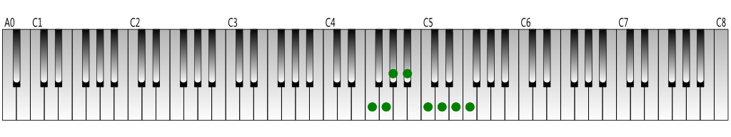 F melodic minor scale (ascending) Keyboard figure