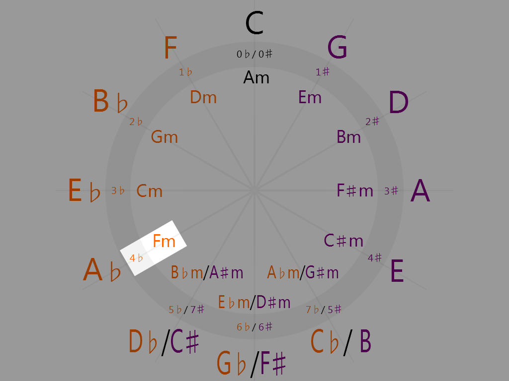 F minor (8 o'clock on the circle of fifths)