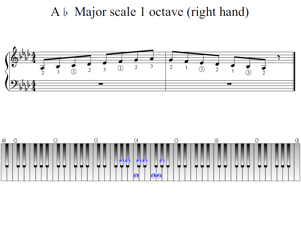 Figure 1. Whole view of the A-flat Major scale 1 octave (right hand)