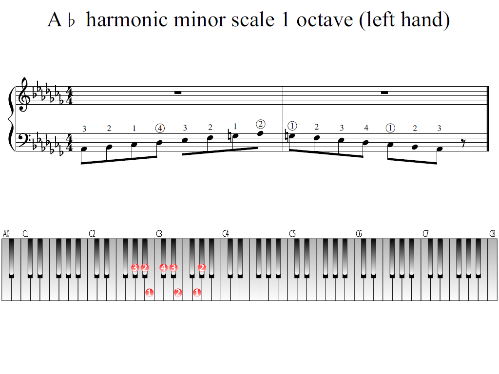 Figure 1. Whole view of the A-flat harmonic minor scale 1 octave (left hand)