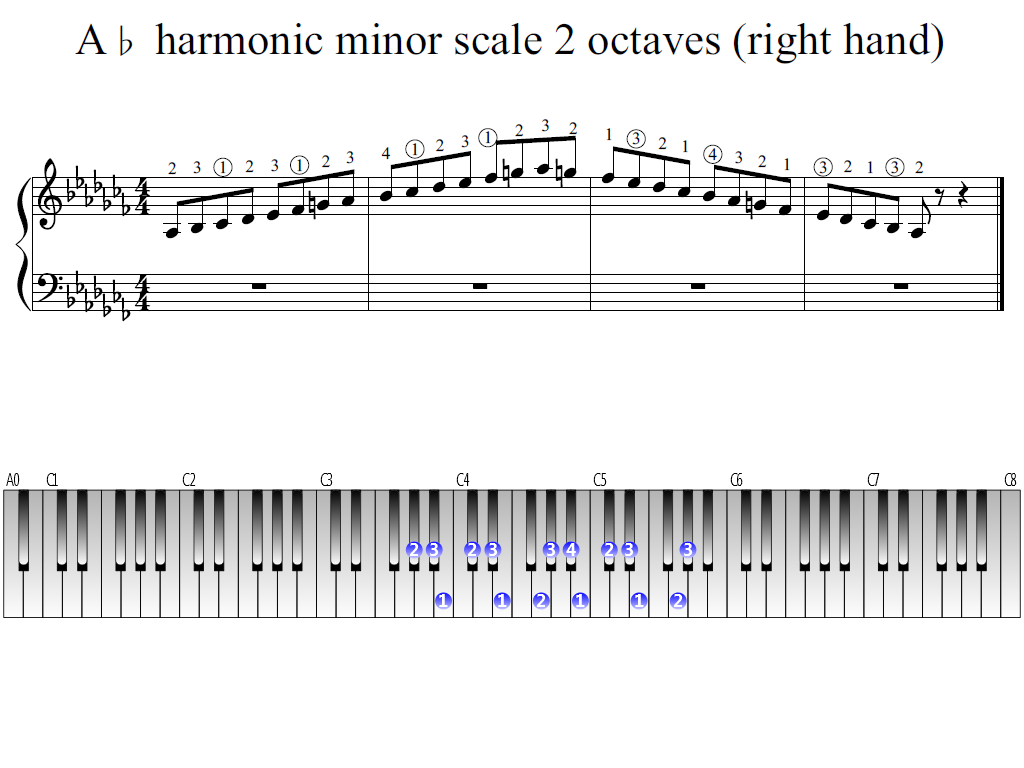 Figure 1. Whole view of the A-flat harmonic minor scale 2 octaves (right hand)