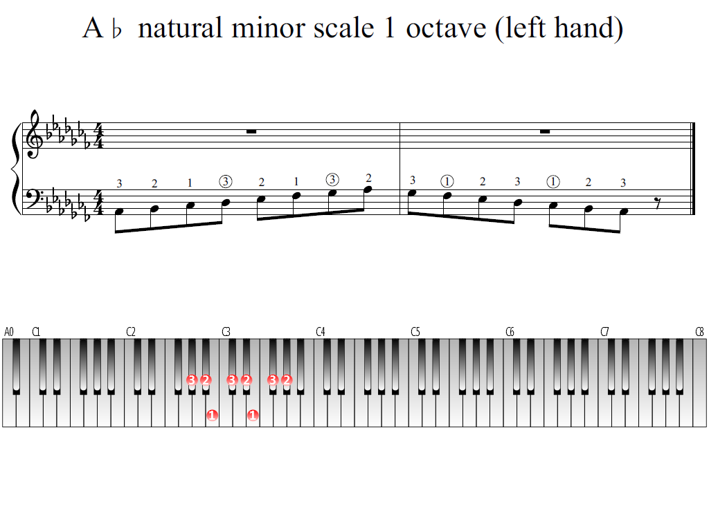 Figure 1. Whole view of the A-flat natural minor scale 1 octave (left hand)