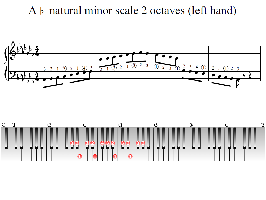 Figure 1. Whole view of the A-flat natural minor scale 2 octaves (left hand)