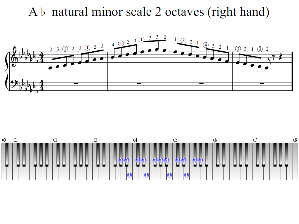 Figure 1. Whole view of the A-flat natural minor scale 2 octaves (right hand)