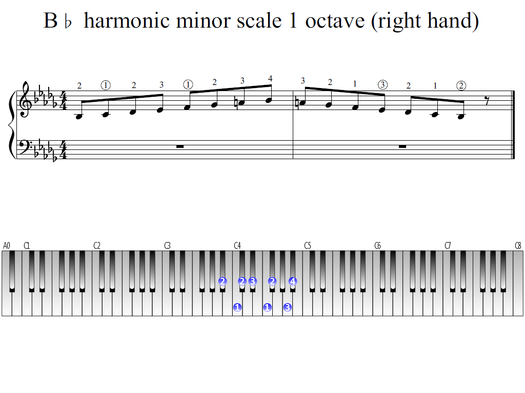 Figure 1. Whole view of the B-flat harmonic minor scale 1 octave (right hand)