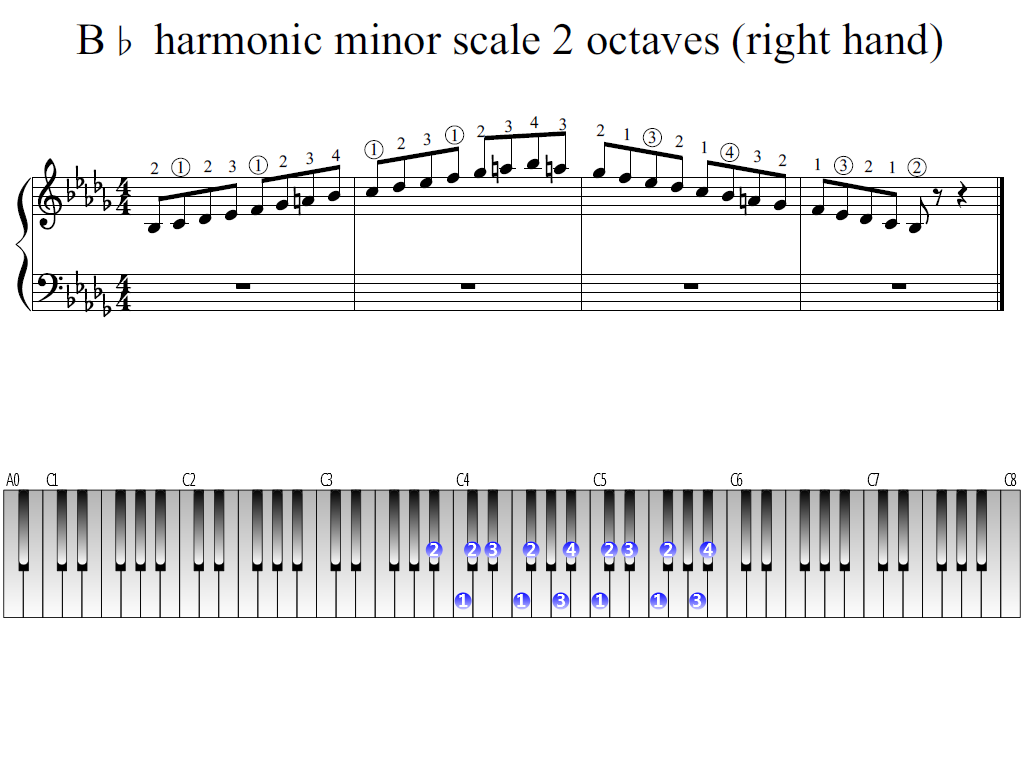 Figure 1. Whole view of the B-flat harmonic minor scale 2 octaves (right hand)