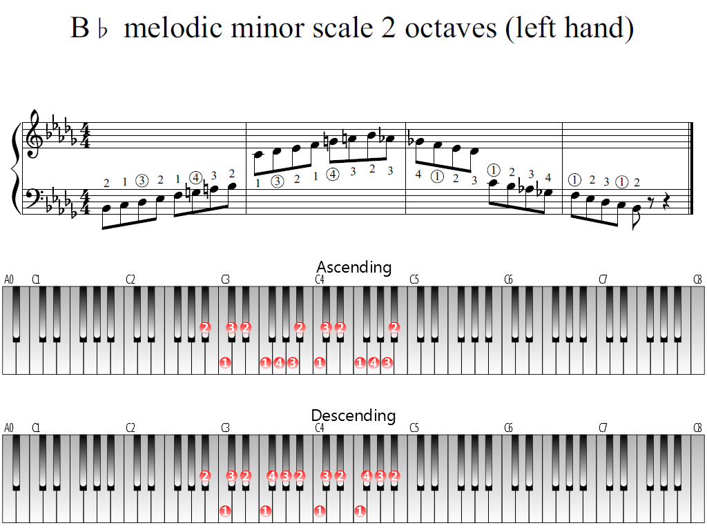 Figure 1. Whole view of the B-flat melodic minor scale 2 octaves (left hand)