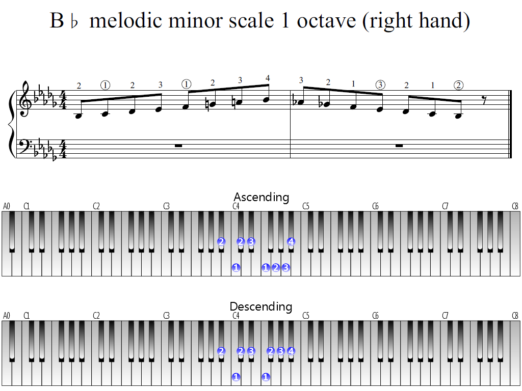 Figure 1. Whole view of the B-flat melodic minor scale 1 octave (right hand)