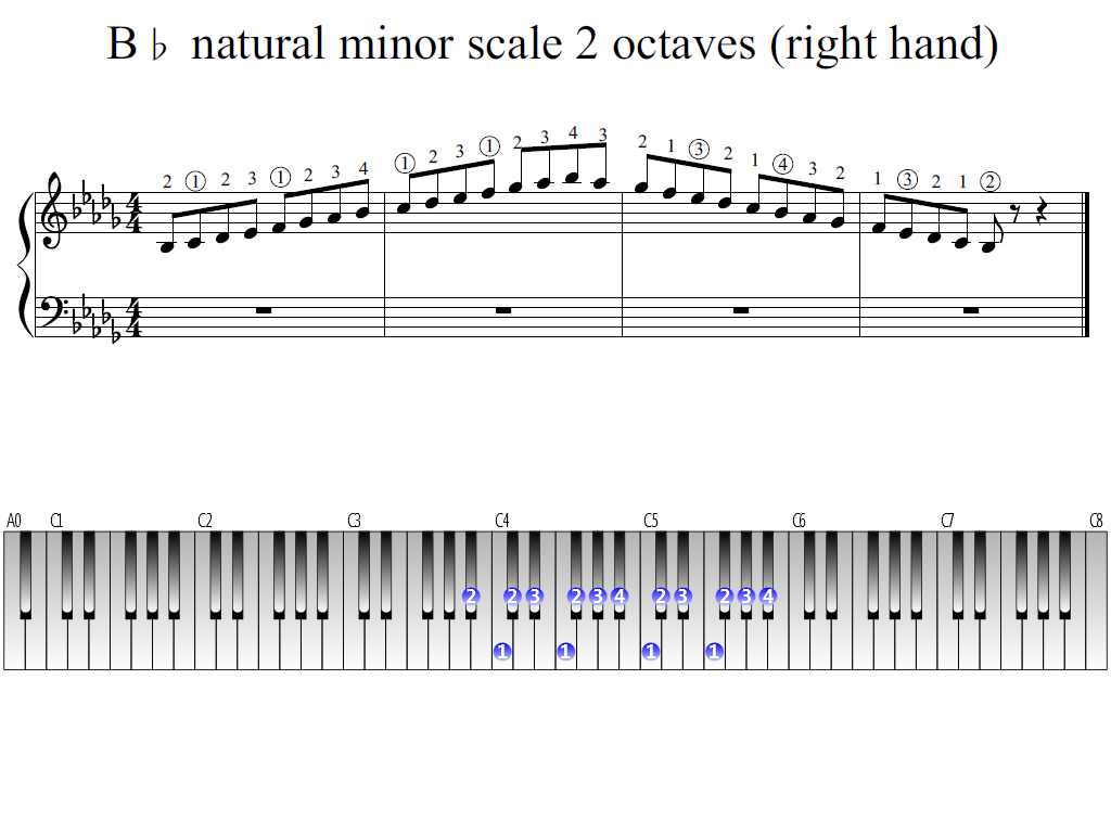 Figure 1. Whole view of the B-flat natural minor scale 2 octaves (right hand)