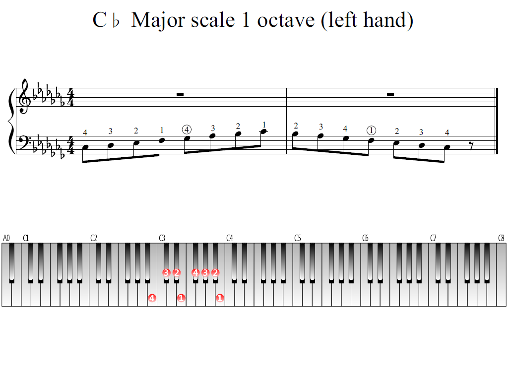 Figure 1. Whole view of the C-flat Major scale 1 octave (left hand)