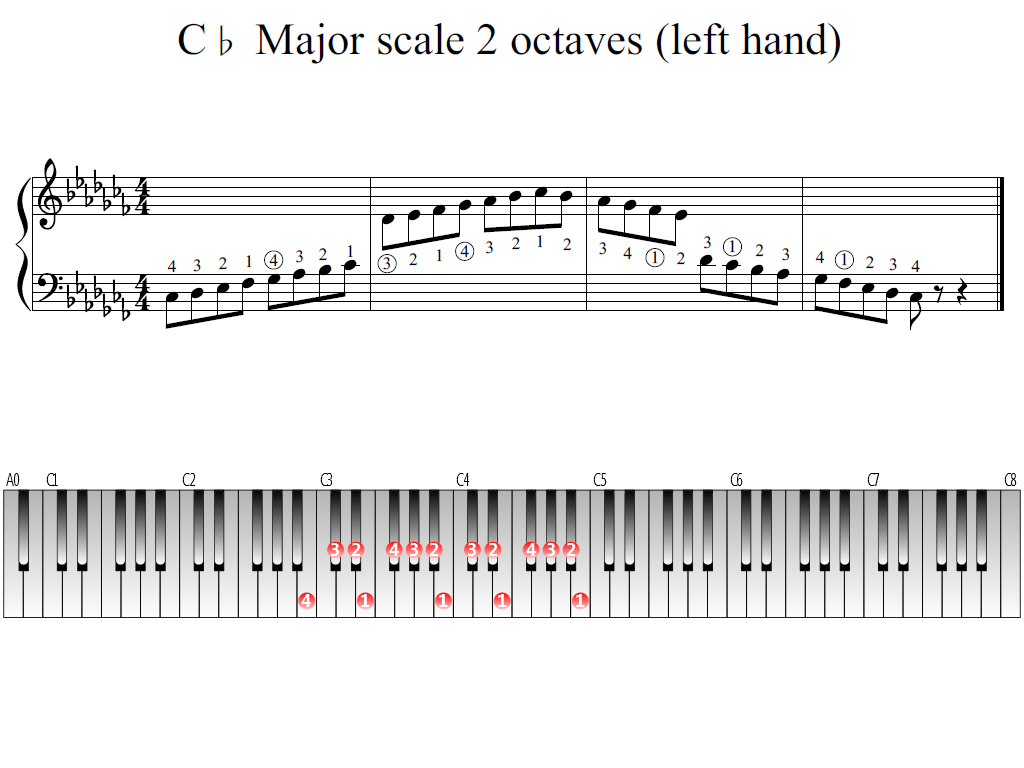 Figure 1. Whole view of the C-flat Major scale 2 octaves (left hand)