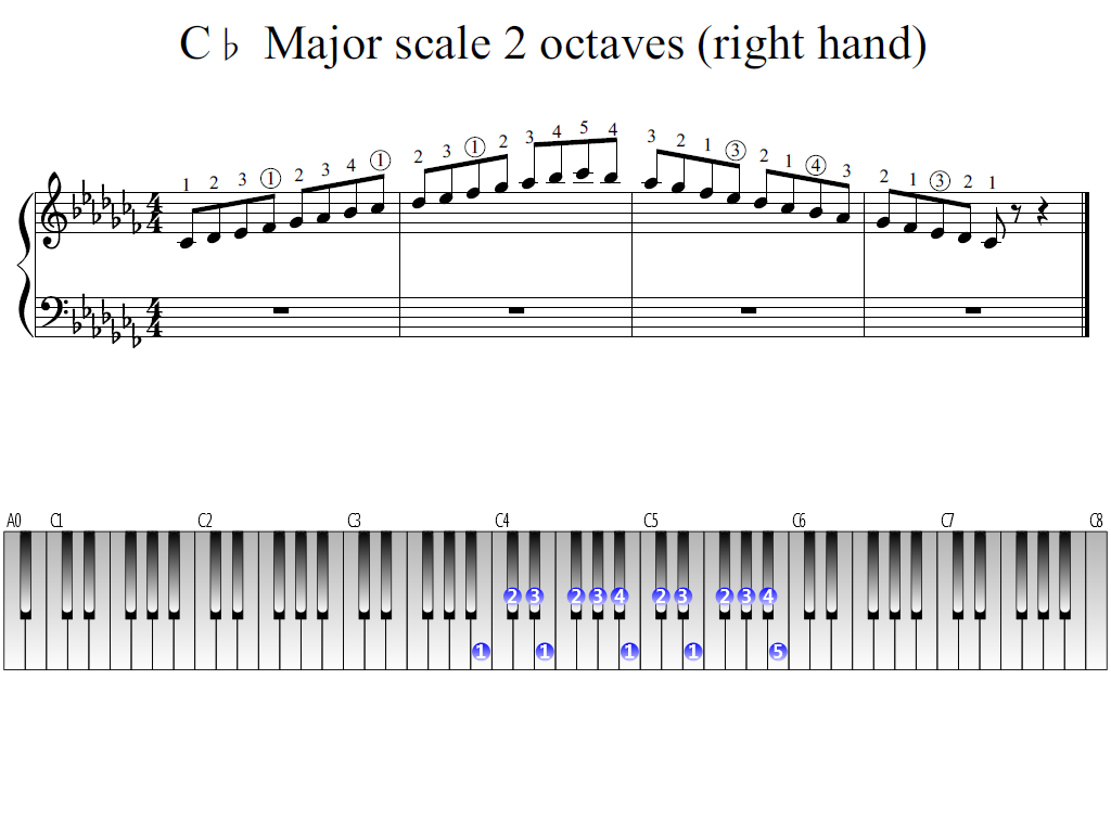 Figure 1. Whole view of the C-flat Major scale 2 octaves (right hand)
