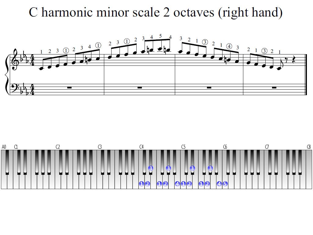 Figure 1. Whole view of the C harmonic minor scale 2 octaves (right hand)