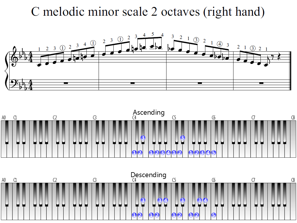 Figure 1. Whole view of the C melodic minor scale 2 octaves (right hand)
