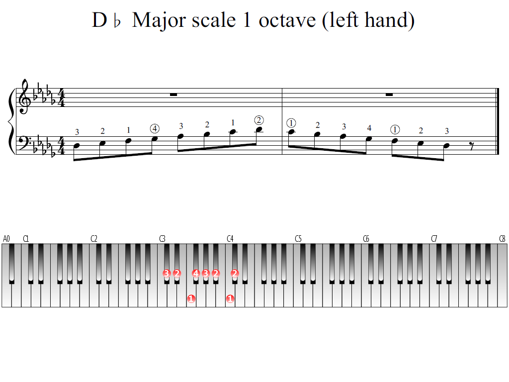 Figure 1. Whole view of the D-flat Major scale 1 octave (left hand)