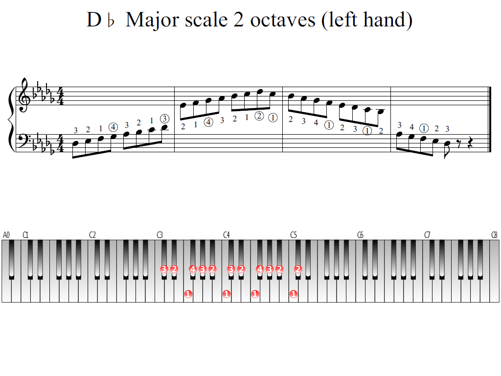 Figure 1. Whole view of the D-flat Major scale 2 octaves (left hand)