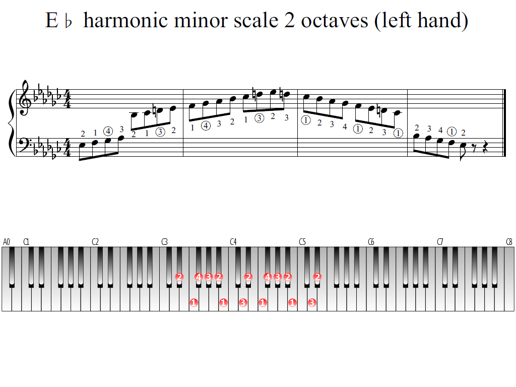 Figure 1. Whole view of the E-flat harmonic minor scale 2 octaves (left hand)