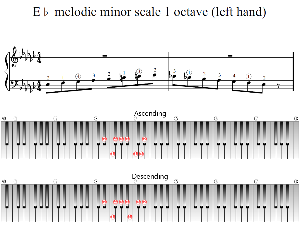 Figure 1. Whole view of the E-flat melodic minor scale 1 octave (left hand)