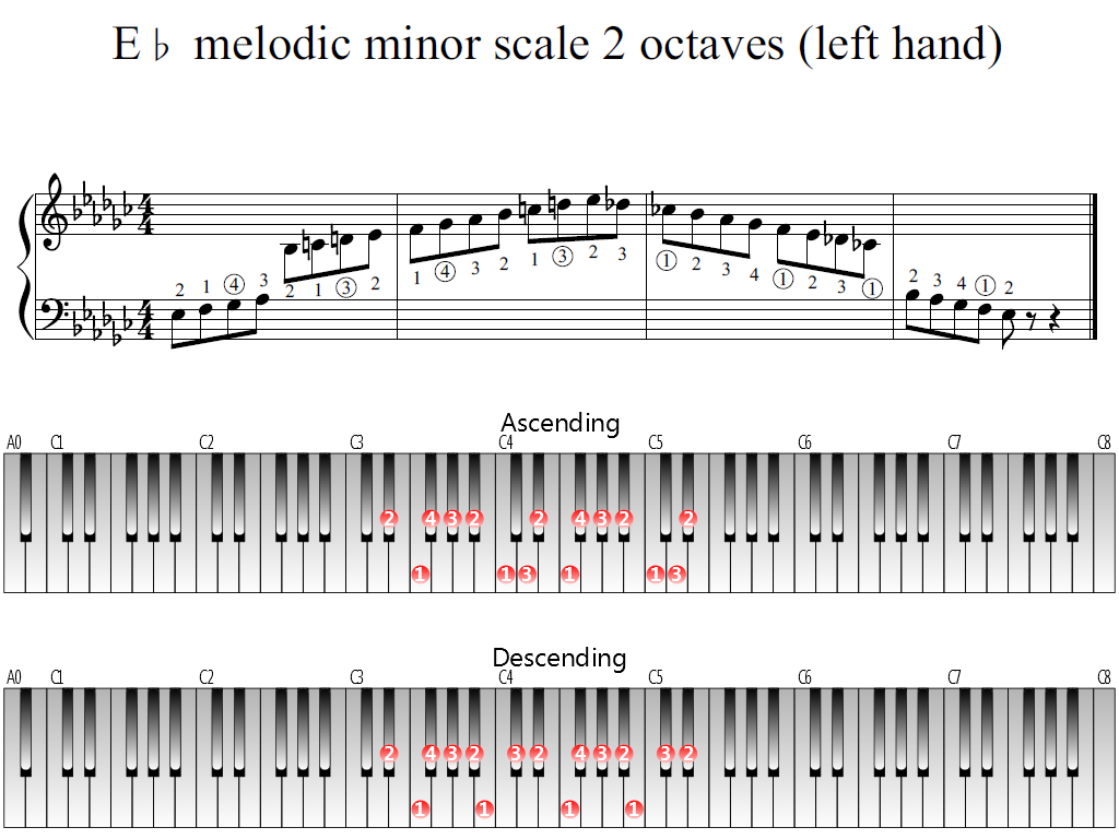 Figure 1. Whole view of the E-flat melodic minor scale 2 octaves (left hand)
